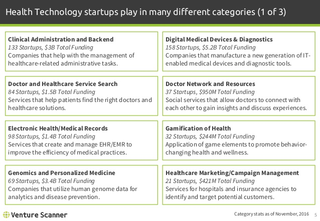 Health Technology Categories 1
