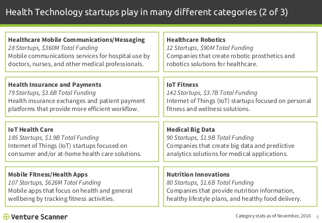 Health Technology Categories 2