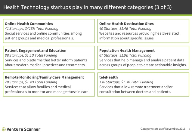 Health Technology Categories 3