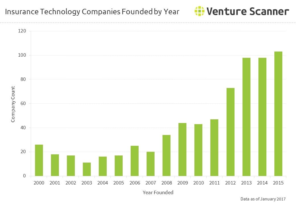 Insurance Technology Companies by Founded Year
