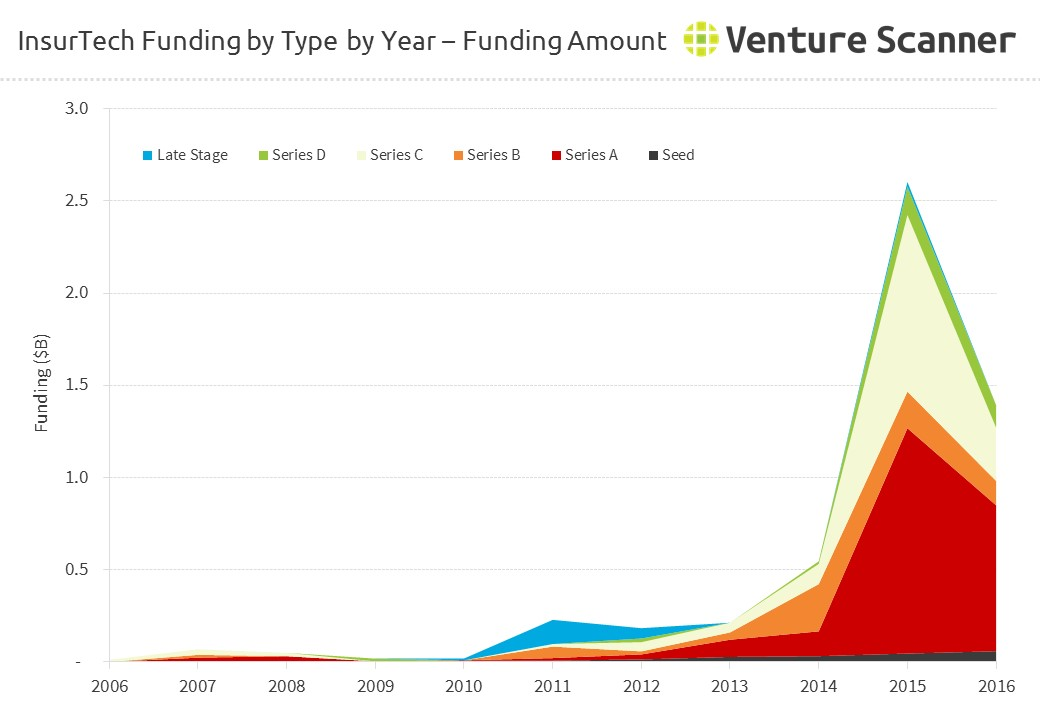 InsurTech Funding by Type by Year - Amount