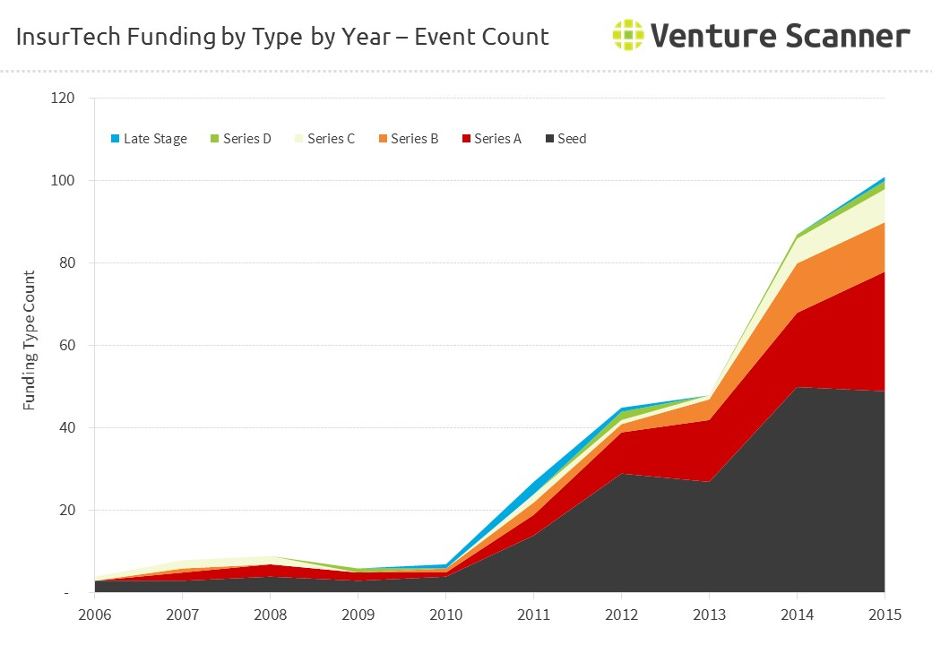 InsurTech Funding by Type by Year - Event