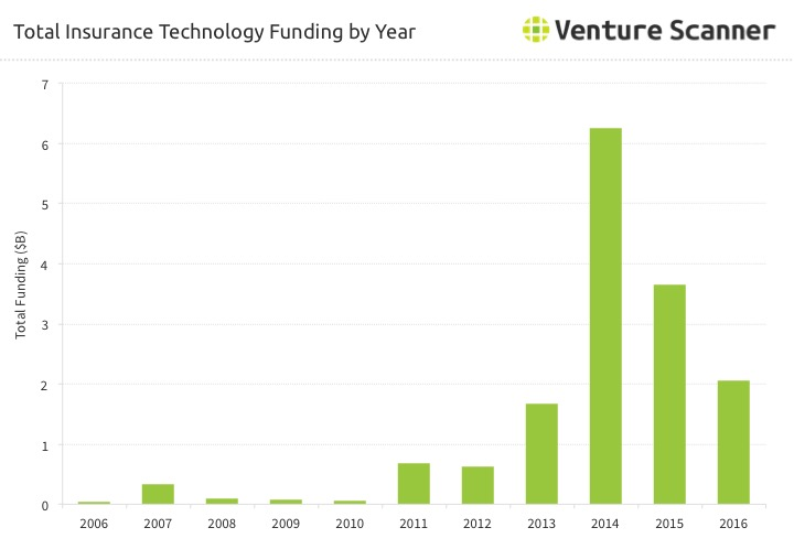 InsurTech Funding Over TIme