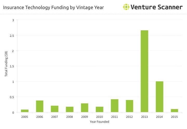 InsurTech Vintage Year Funding
