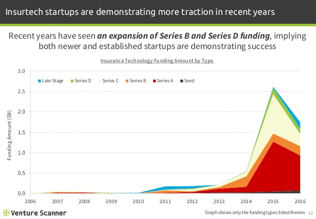 Insurtech Funding Amount by Type