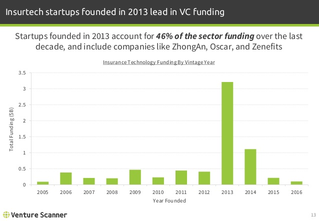 Insurtech Funding by Vintage Year
