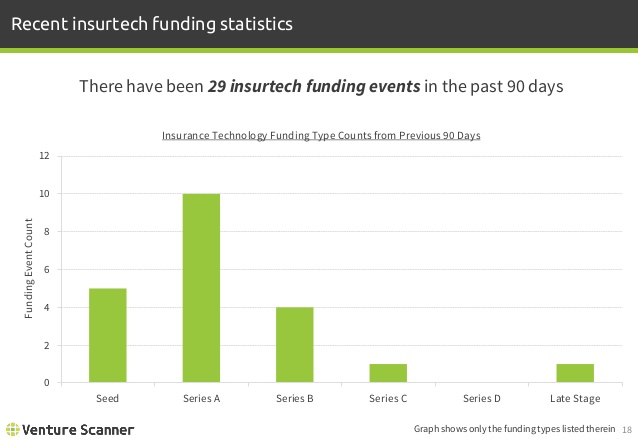 Insurtech Recent Funding Types