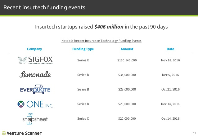 Insurtech Recent Funding Events