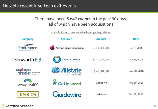 Insurtech Recent Exit Events