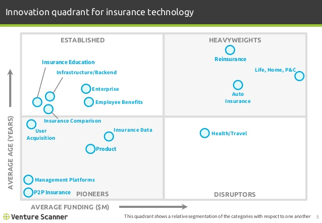 Insurtech Innovation Quadrant