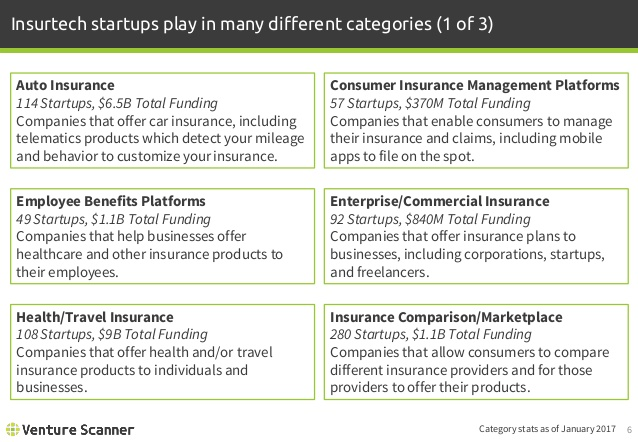 Insurtech Category Definitions 1