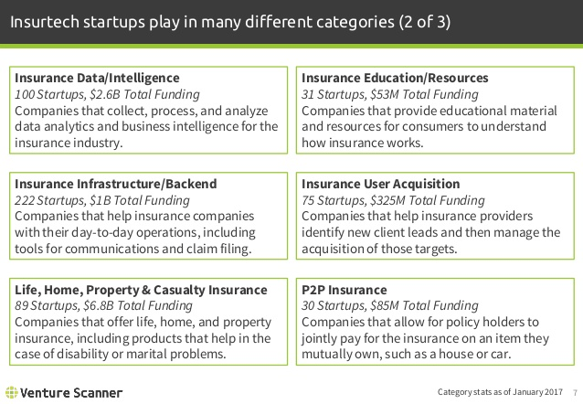 Insurtech Category Definitions 2