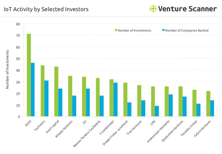 Internet of Things (IoT) Activity by Selected Investors