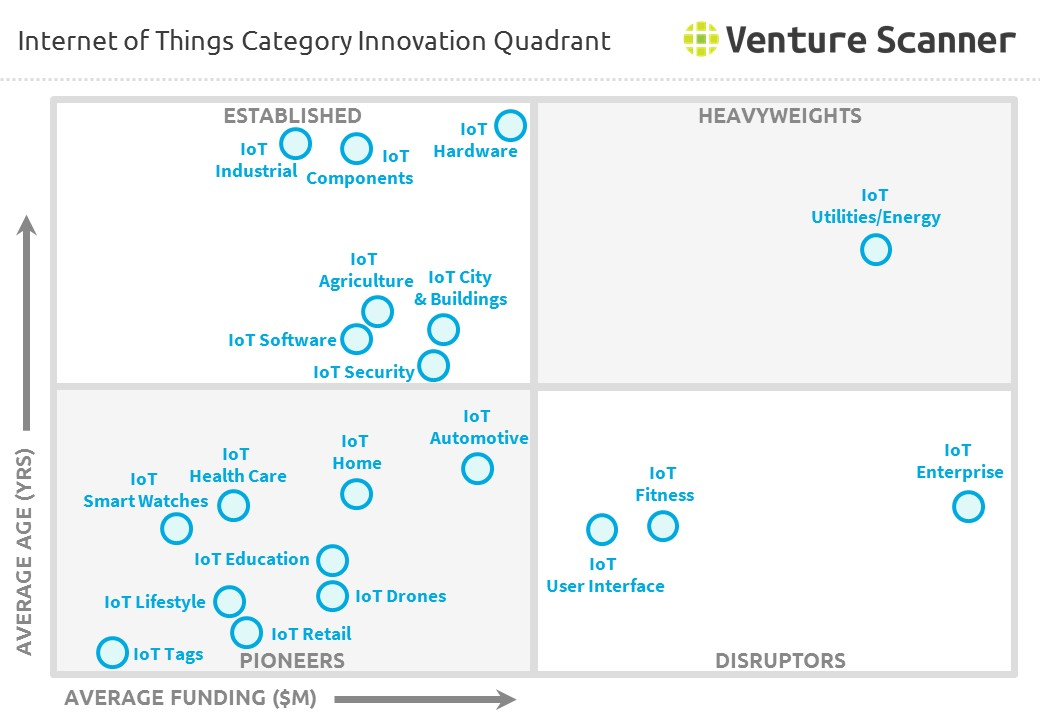 Internet of Things Category Innovation Quadrant