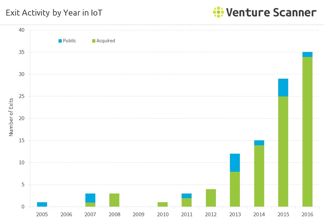 Internet of Things Exits by Year