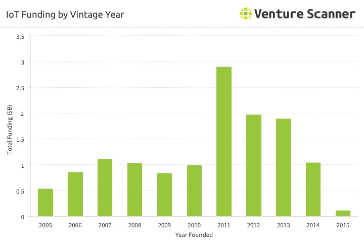 IoT Startup Funding by Vintage Year