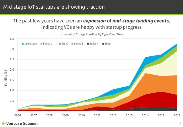 IoT Funding by Type
