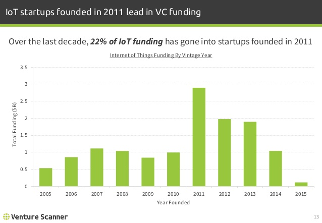 IoT Funding by Vintage Year