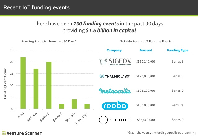 Recent IoT Funding Events