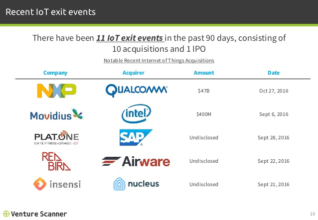 Recent IoT Exit Events