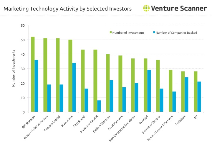 Marketing Technology Investor Activity