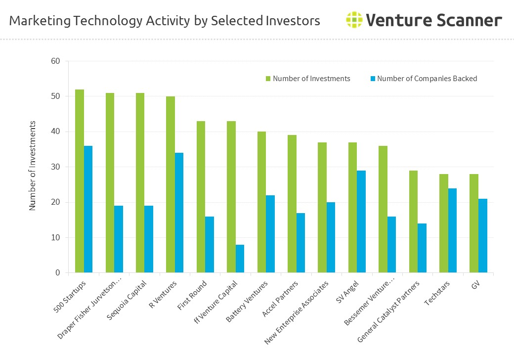 Marketing Technology Activity by Investors