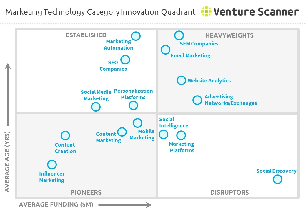 Marketing Technology Category Innovation Quadrant