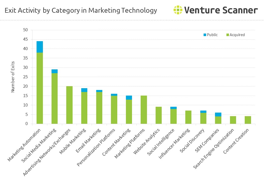 Marketing Technology Exits by Category