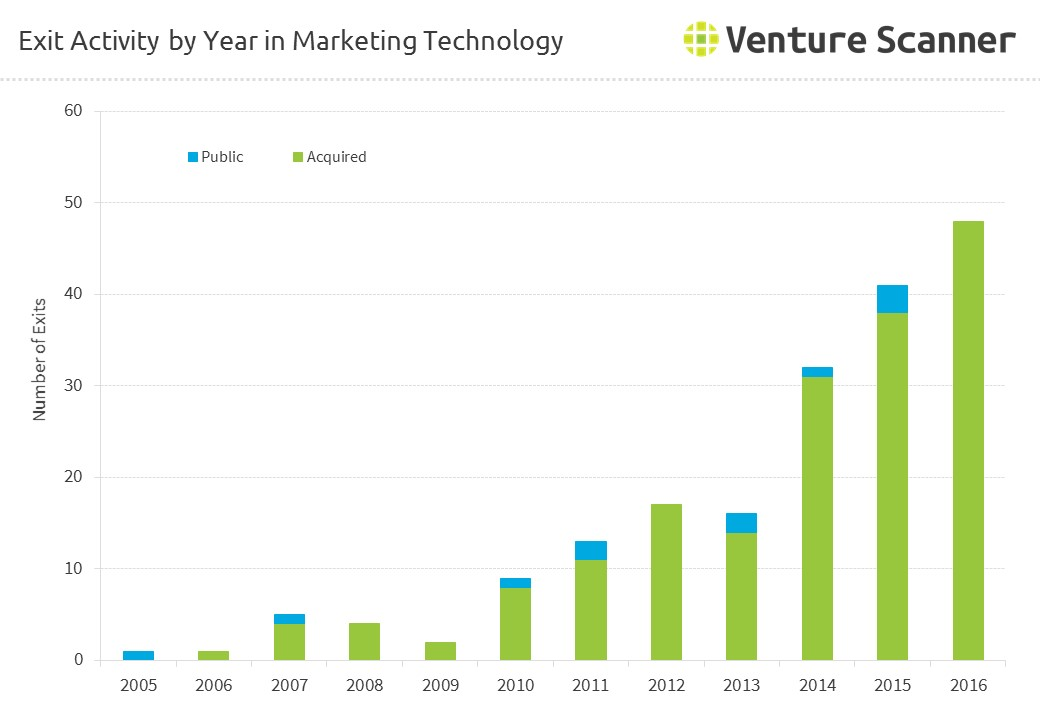 Marketing Technology Exits by Year