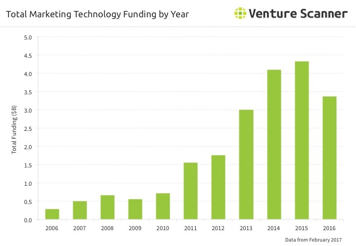 Marketing Technology Funding by Year