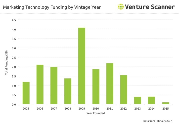 Marketing Technology Vintage Year Funding
