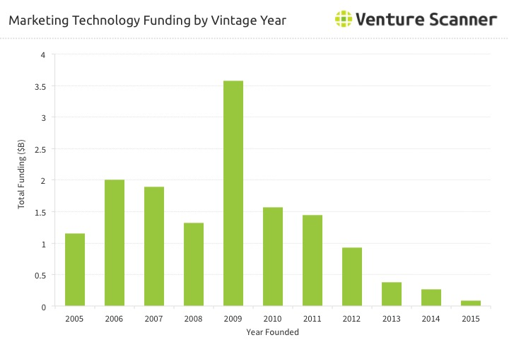 Marketing Technology Funding by Vintage Year
