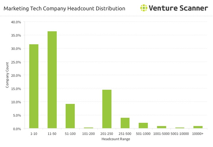 Marketing Technology Startup Headcount