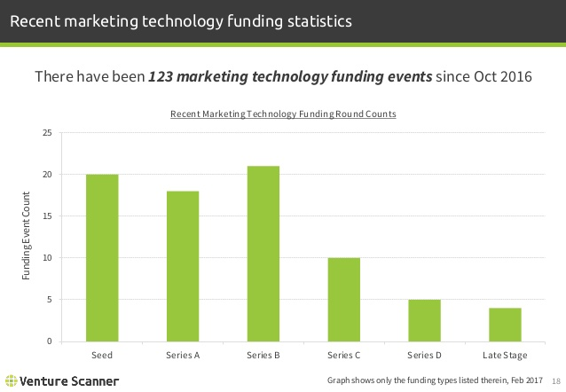 Marketing Technology Recent Funding Stats