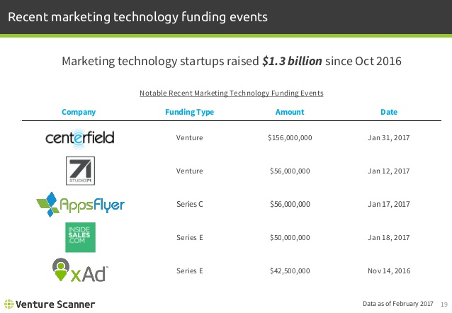 Marketing Technology Notable Funding Events