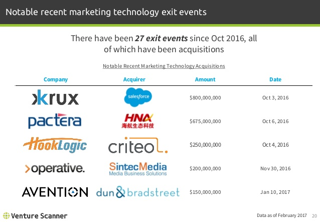 Marketing Technology Recent Exit Activity