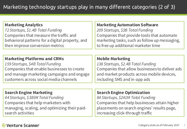Marketing Technology Categories