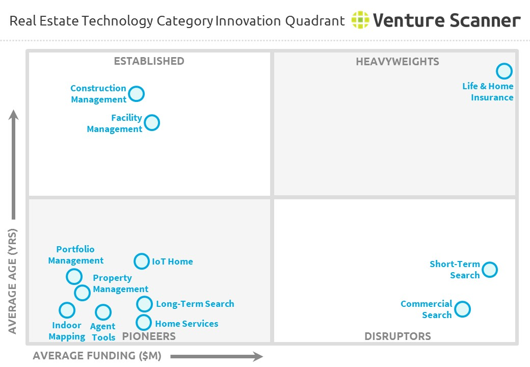 Real Estate Technology Category Innovation Quadrant