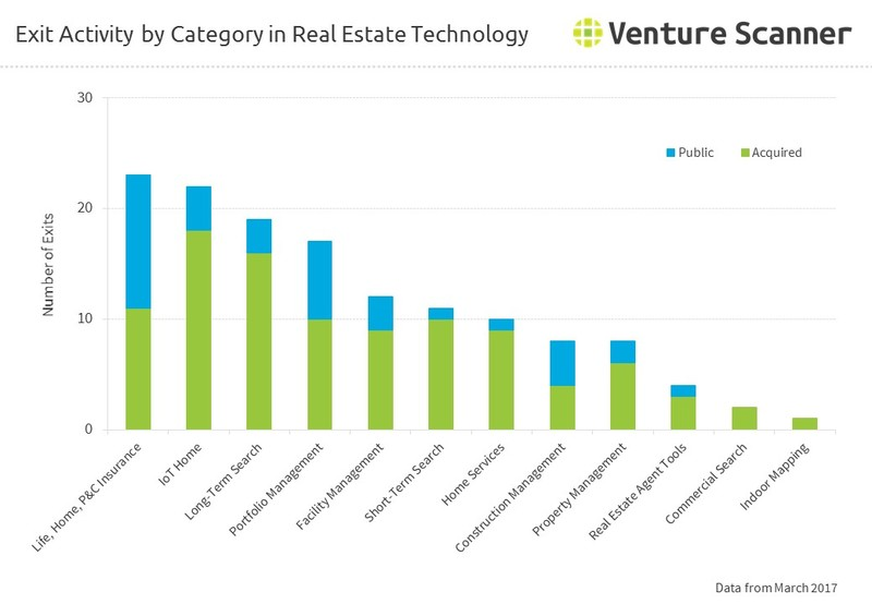 Exit Activity by Category in Real Estate Technology