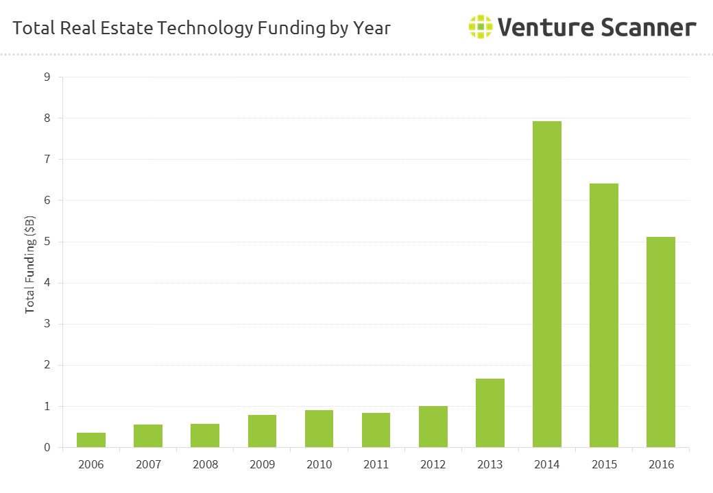 Real Estate Technology Total Funding by Year