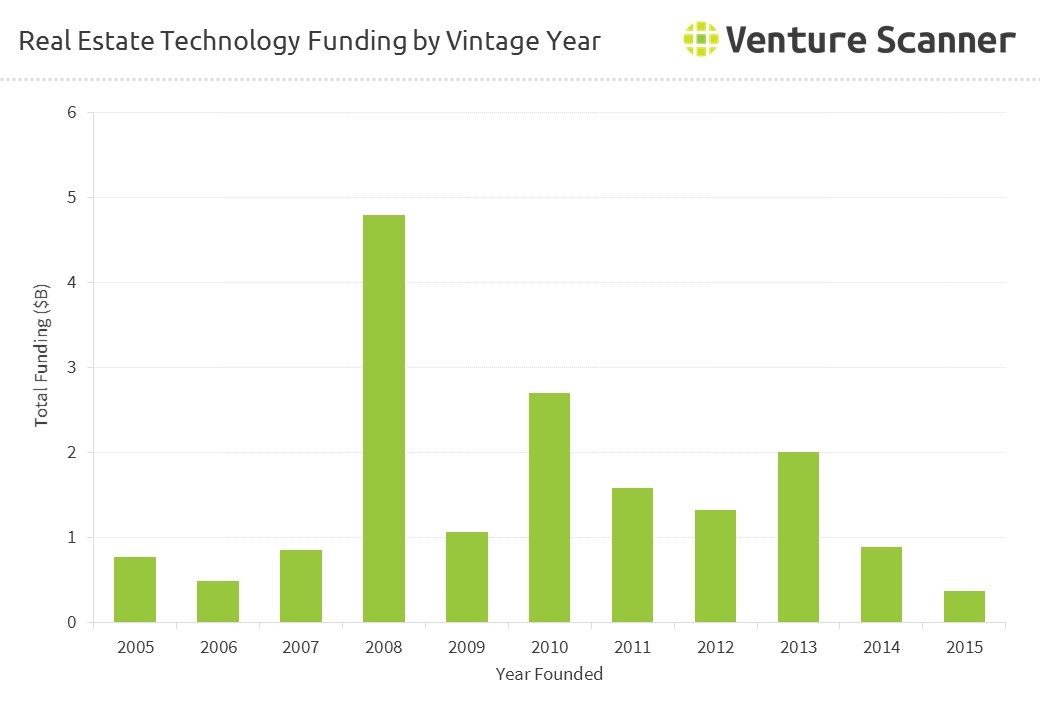 Real Estate Technology Funding by Vintage Year