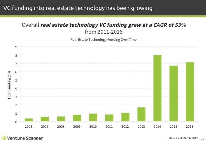 Real Estate Tech Q1 2017 Funding by Year