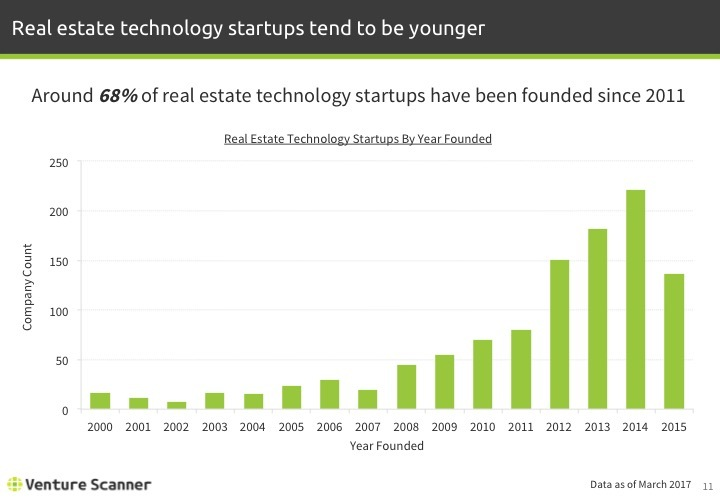 Real Estate Tech Q1 2017 Startups Founded by Year