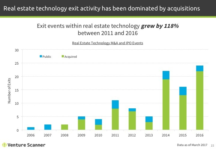 Real Estate Tech Q1 2017 Exit Activity