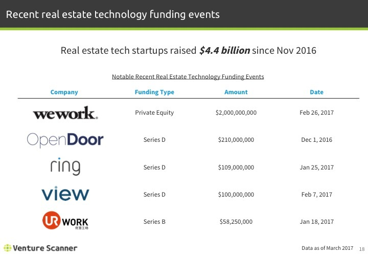 Real Estate Tech Q1 2017 Notable Recent Funding Events