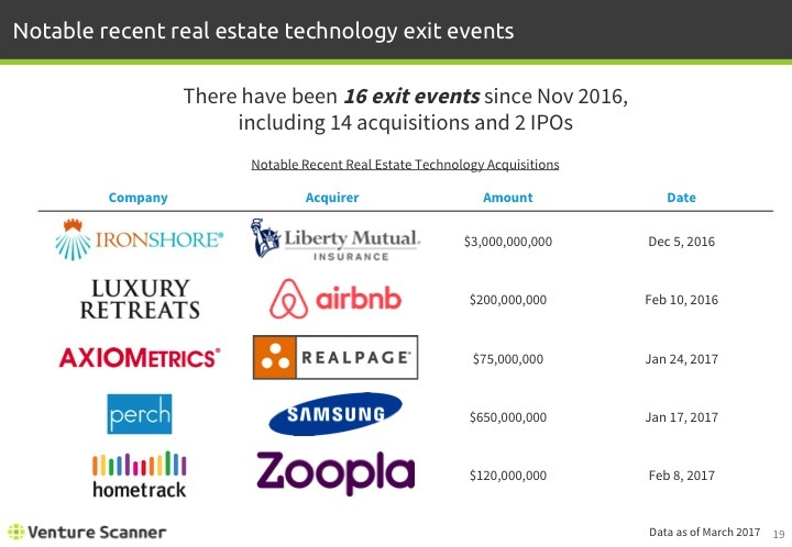 Real Estate Tech Q1 2017 Notable Exit Events