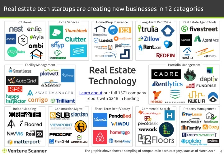 Real Estate Tech Q1 2017 Logo Map