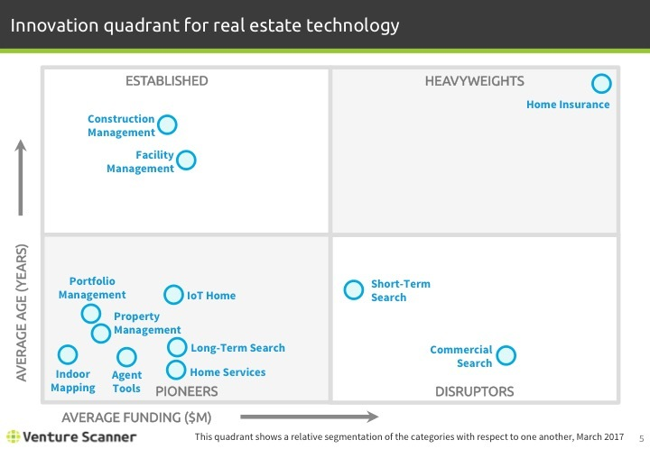 Real Estate Tech Q1 2017 Innovation Quadrant
