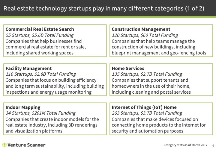 Real Estate Tech Q1 2017 Categories 1