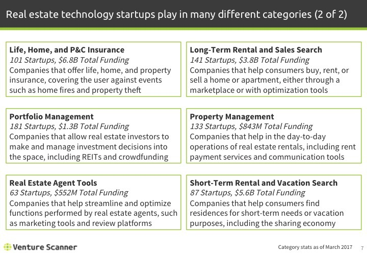 Real Estate Tech Q1 2017 Categories 2
